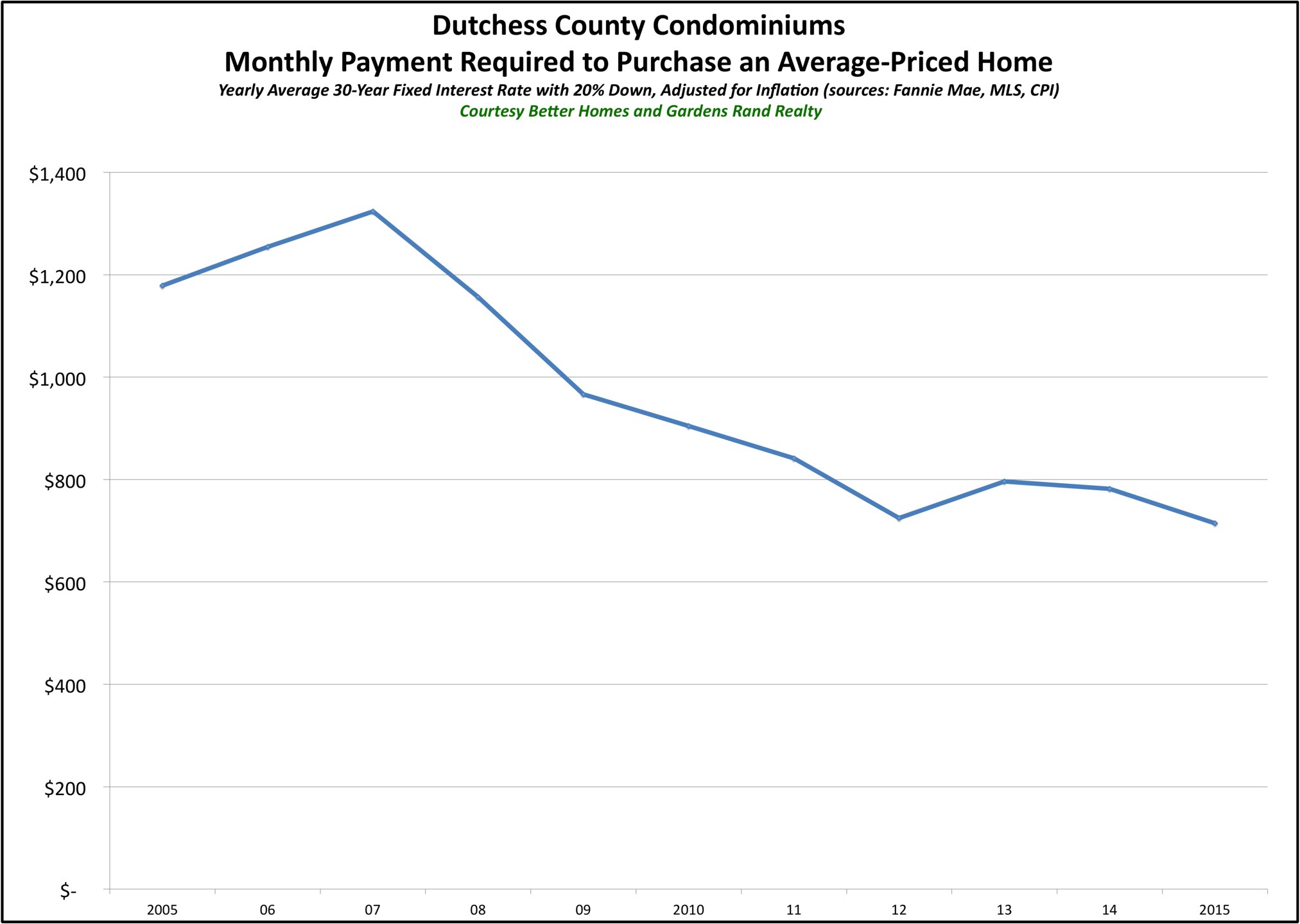 Dutchess Condos Affordability 2015