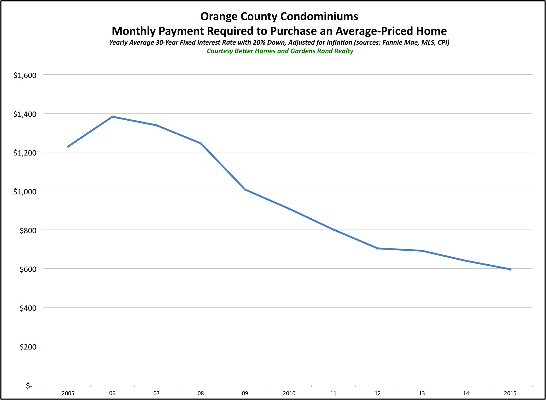 Orange Condos Affordability 2015