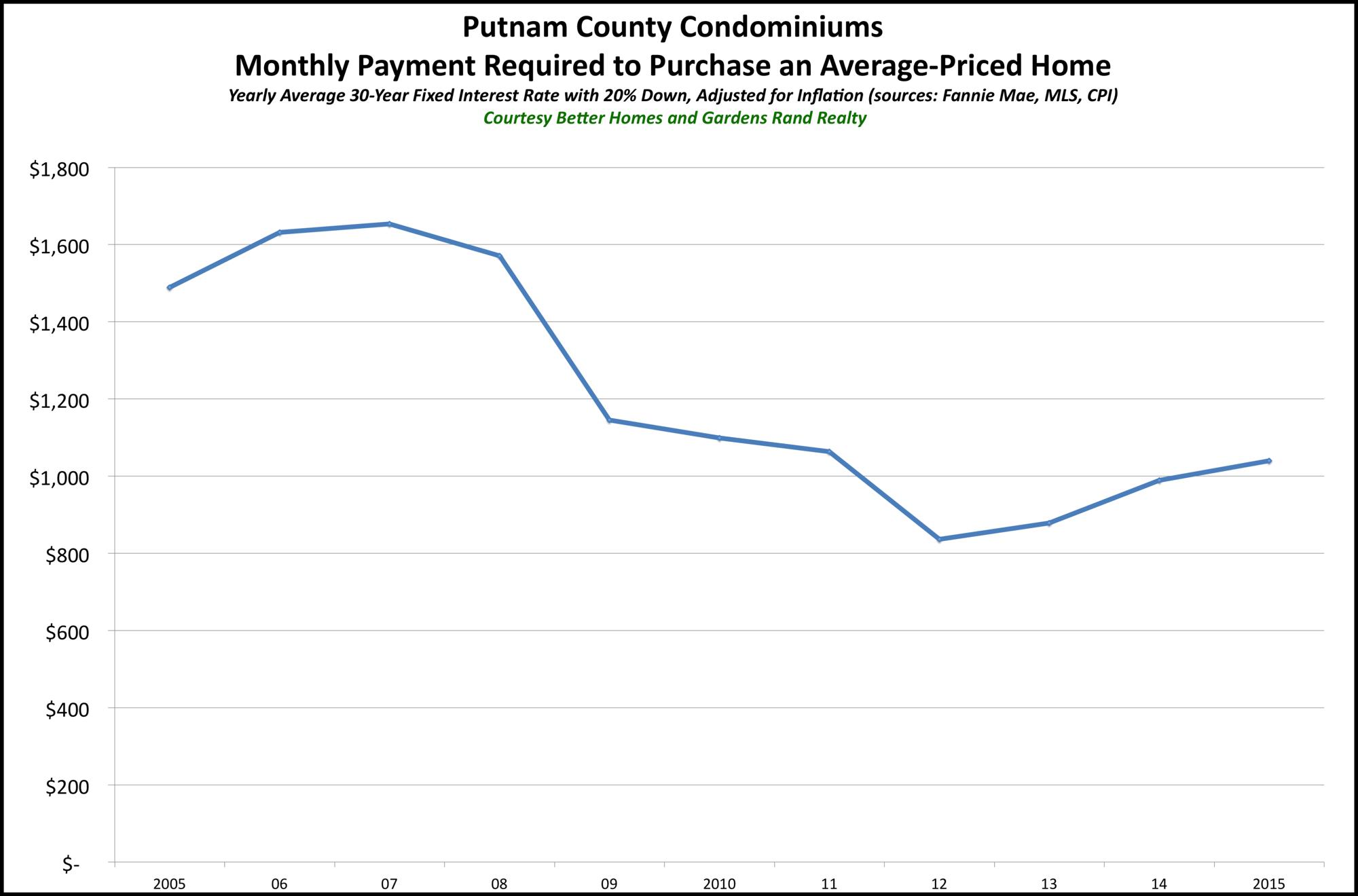 Putnam Condos Affordability 2015