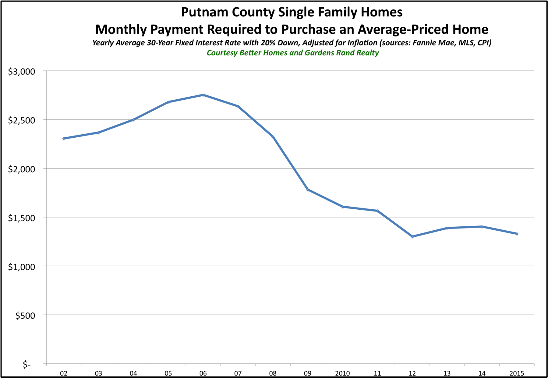 Putnam SF Affordability Graph 2015
