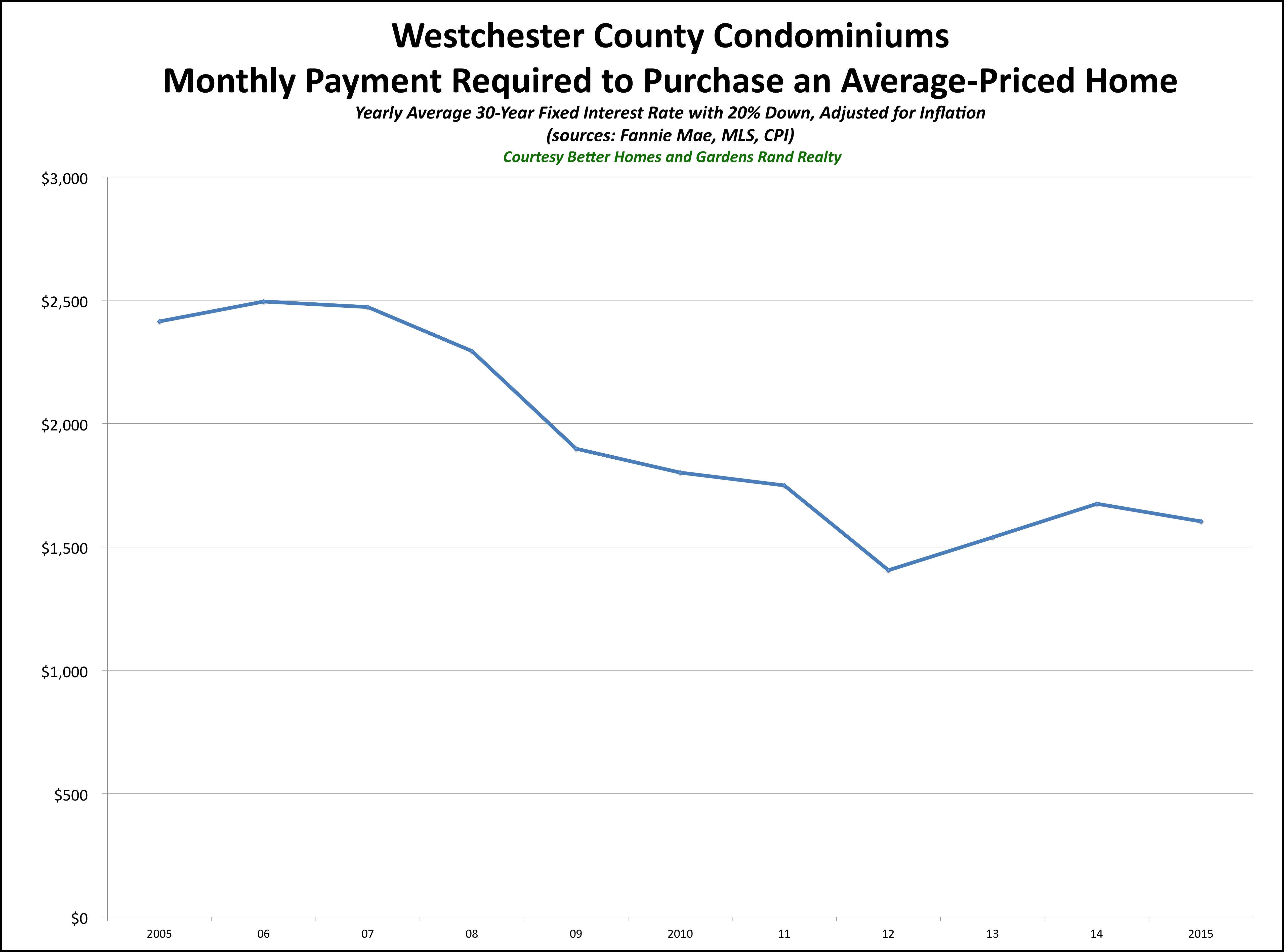Westchester Condo Affordability 2015