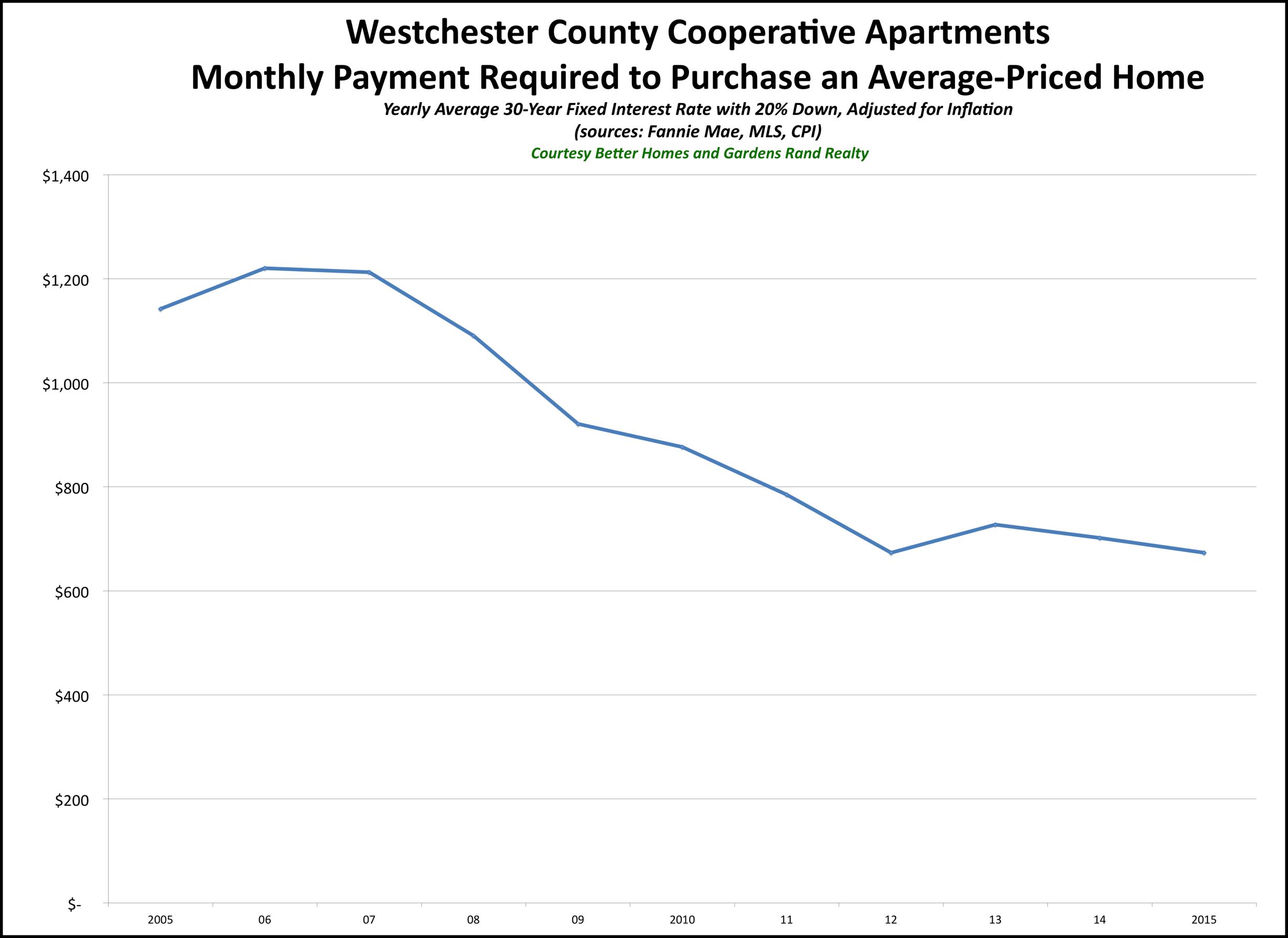 Westchester Coop Affordability 2015