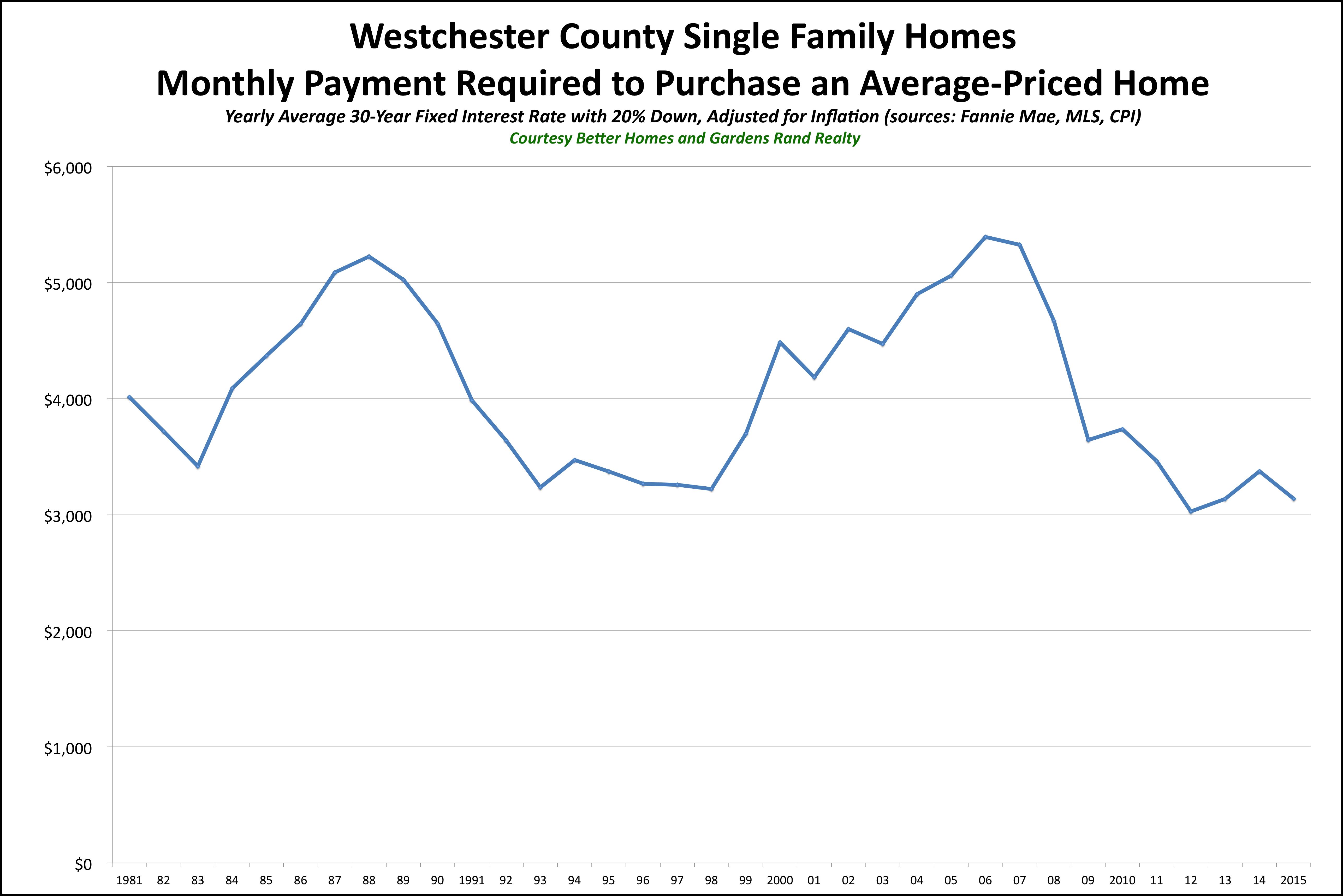 Westchester SF Affordability 2015