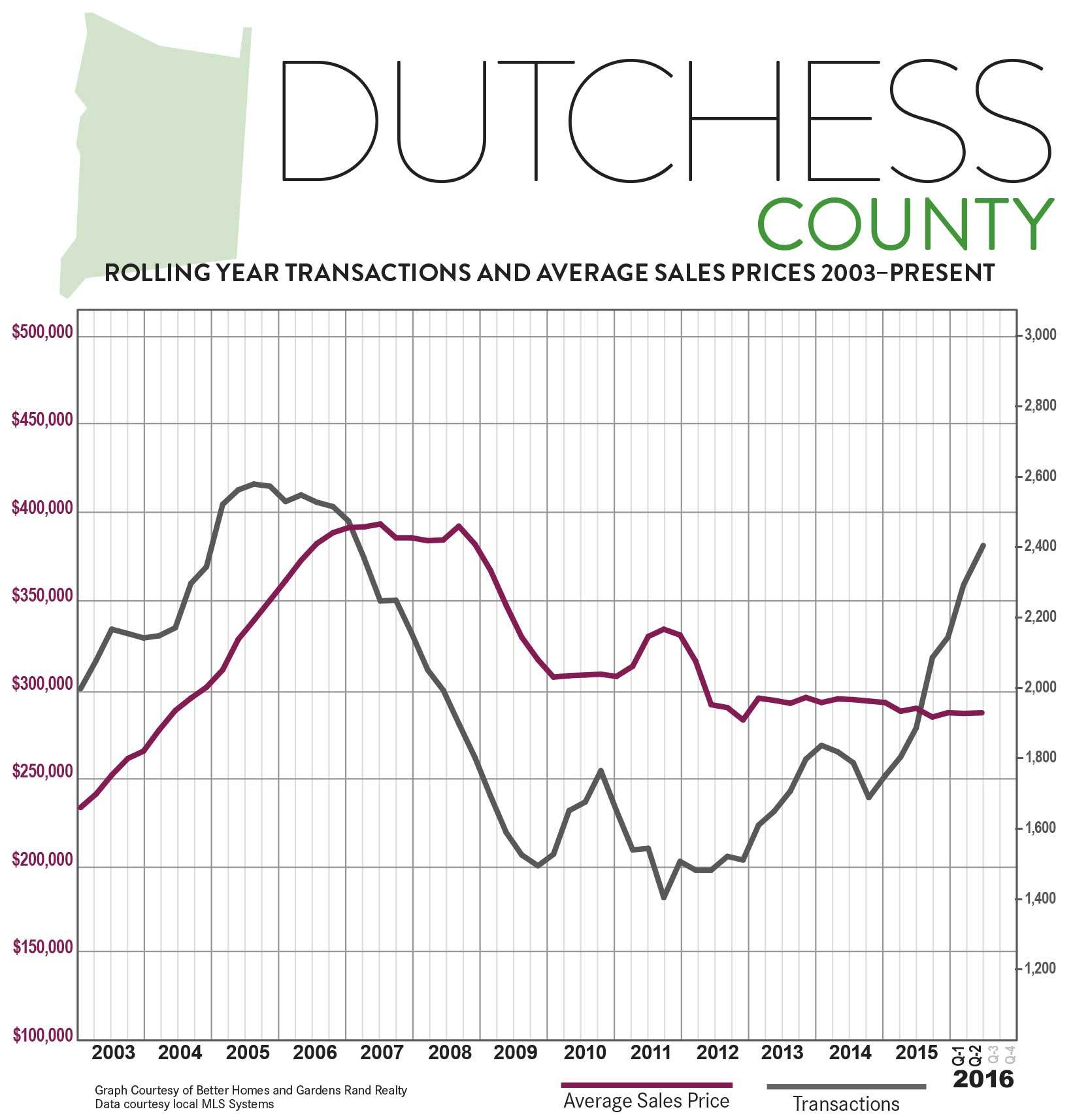 DutchessNY-Q2-2016-QMR