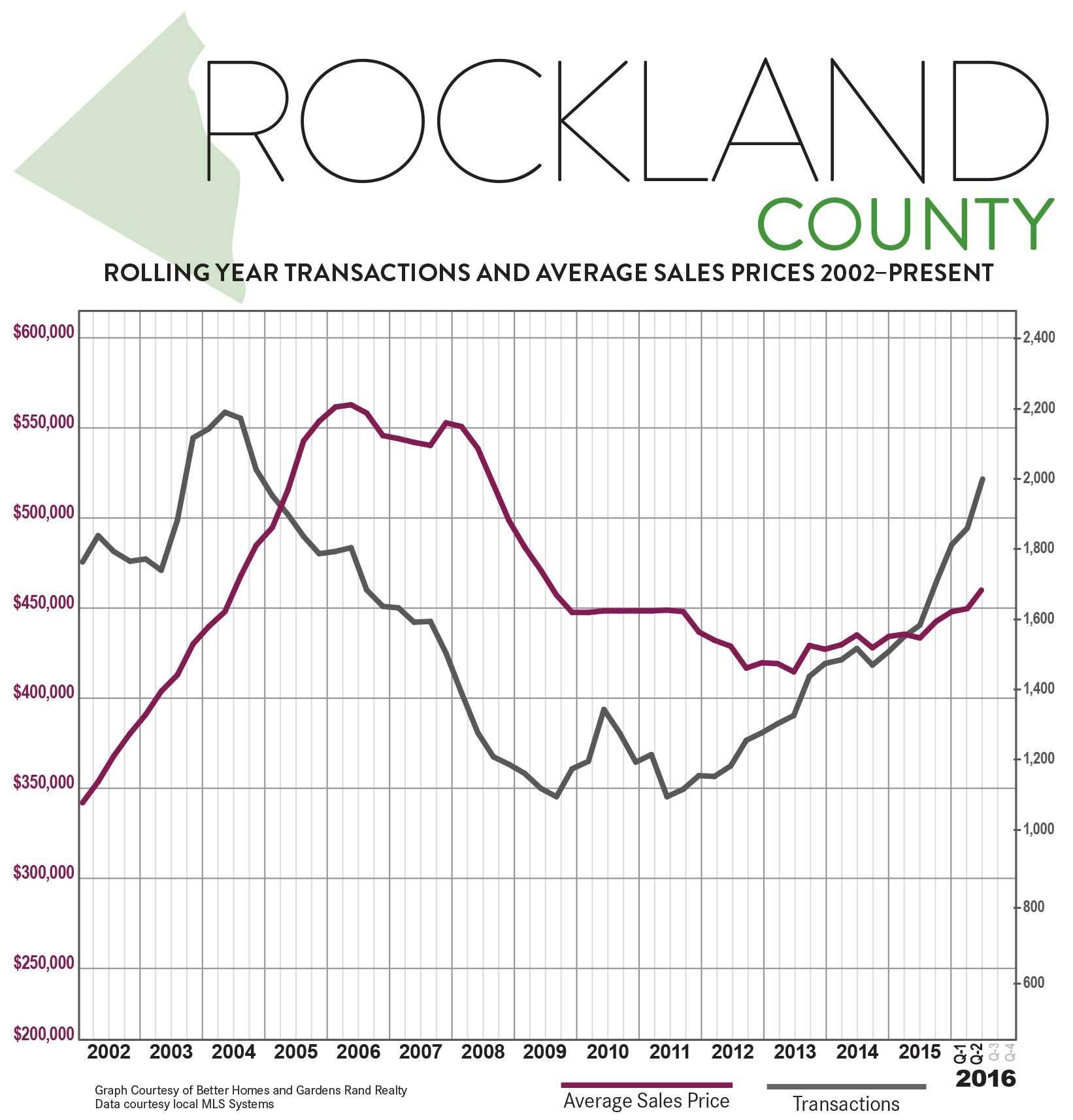 RocklandNY-Q2-2016-QMR