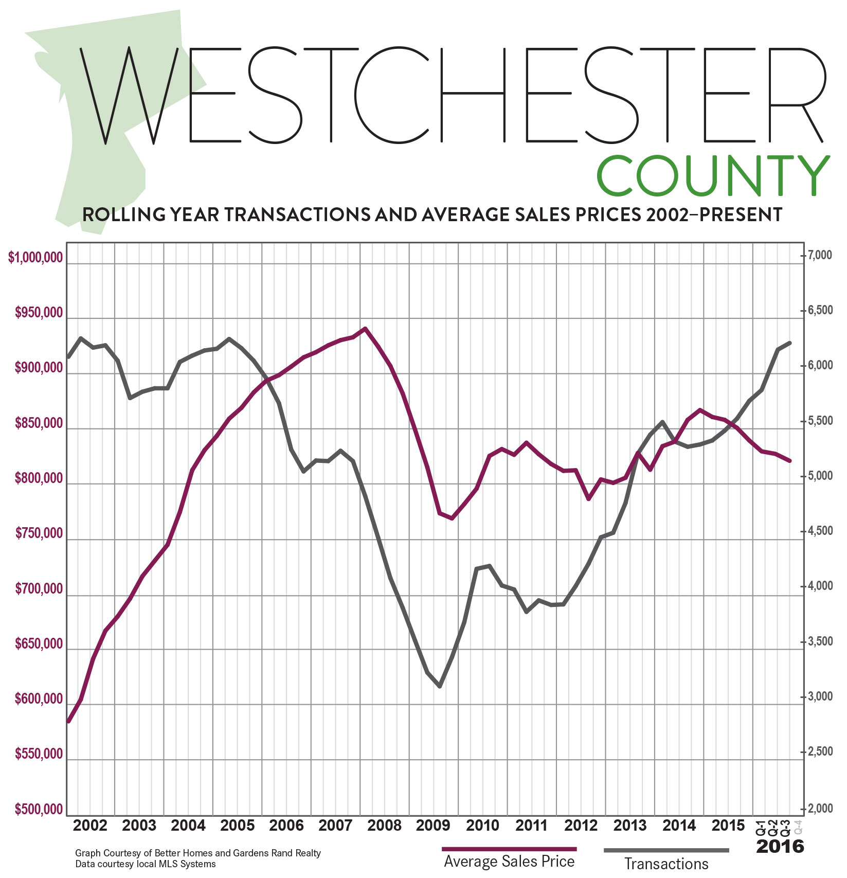 westchester-bhg_ny-west-hv_q3-2016-qmr-digital