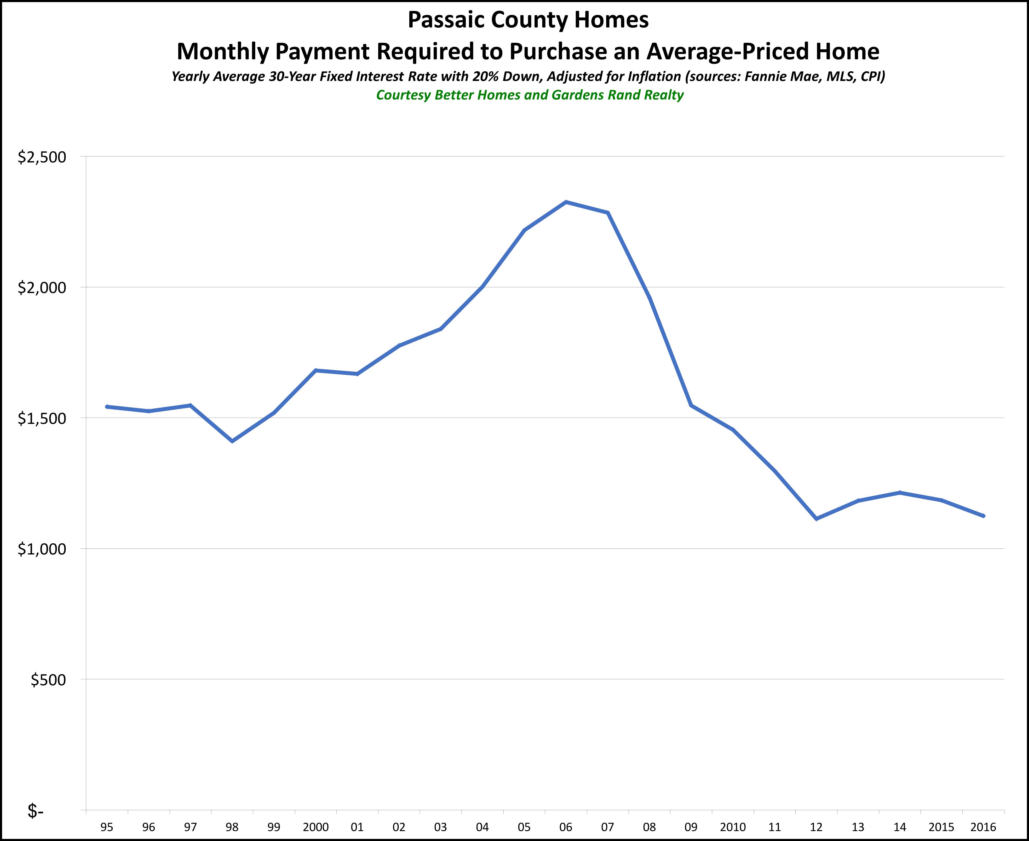 Passaic Affordability 2016