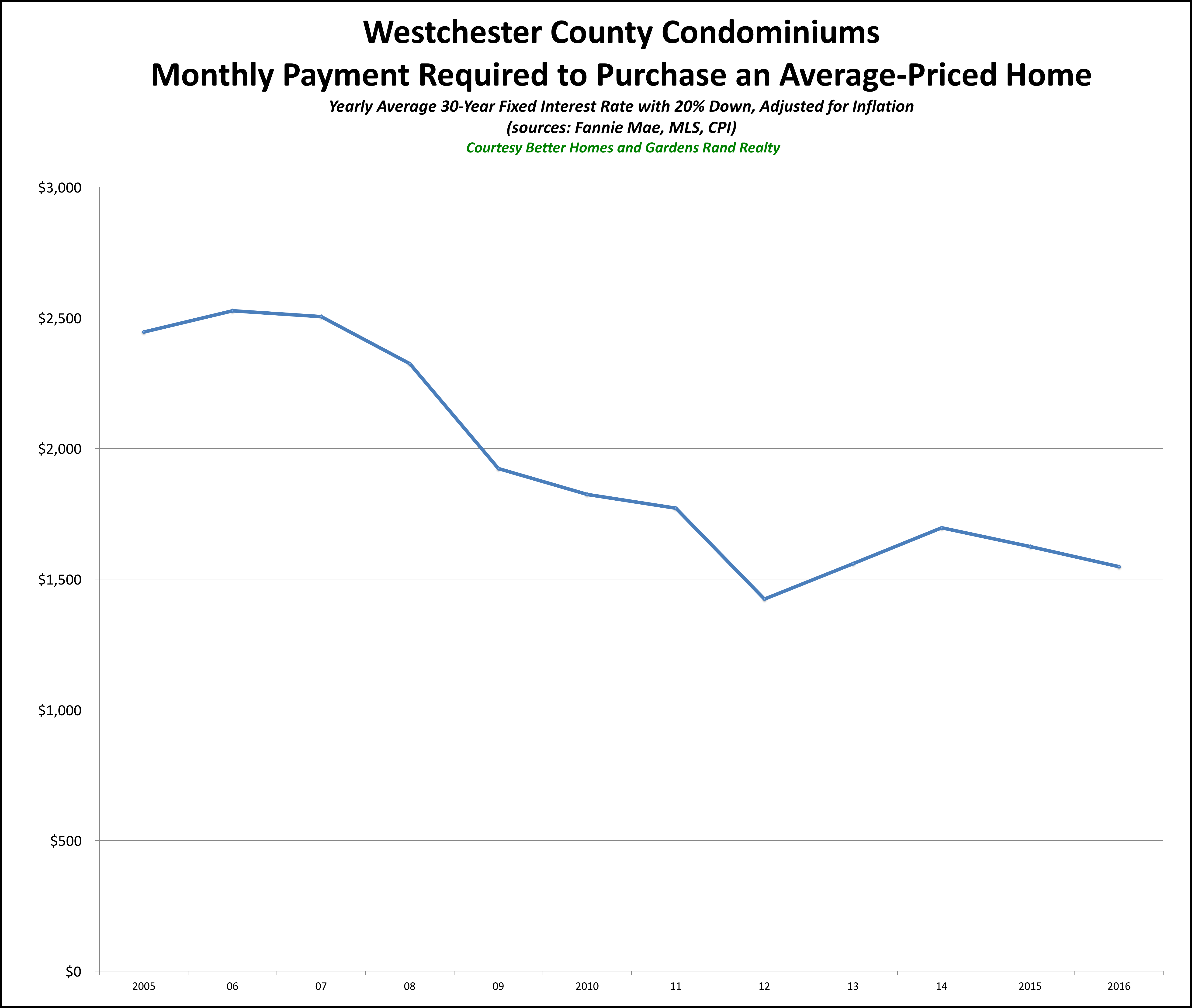 Westchester Condo Affordability 2016
