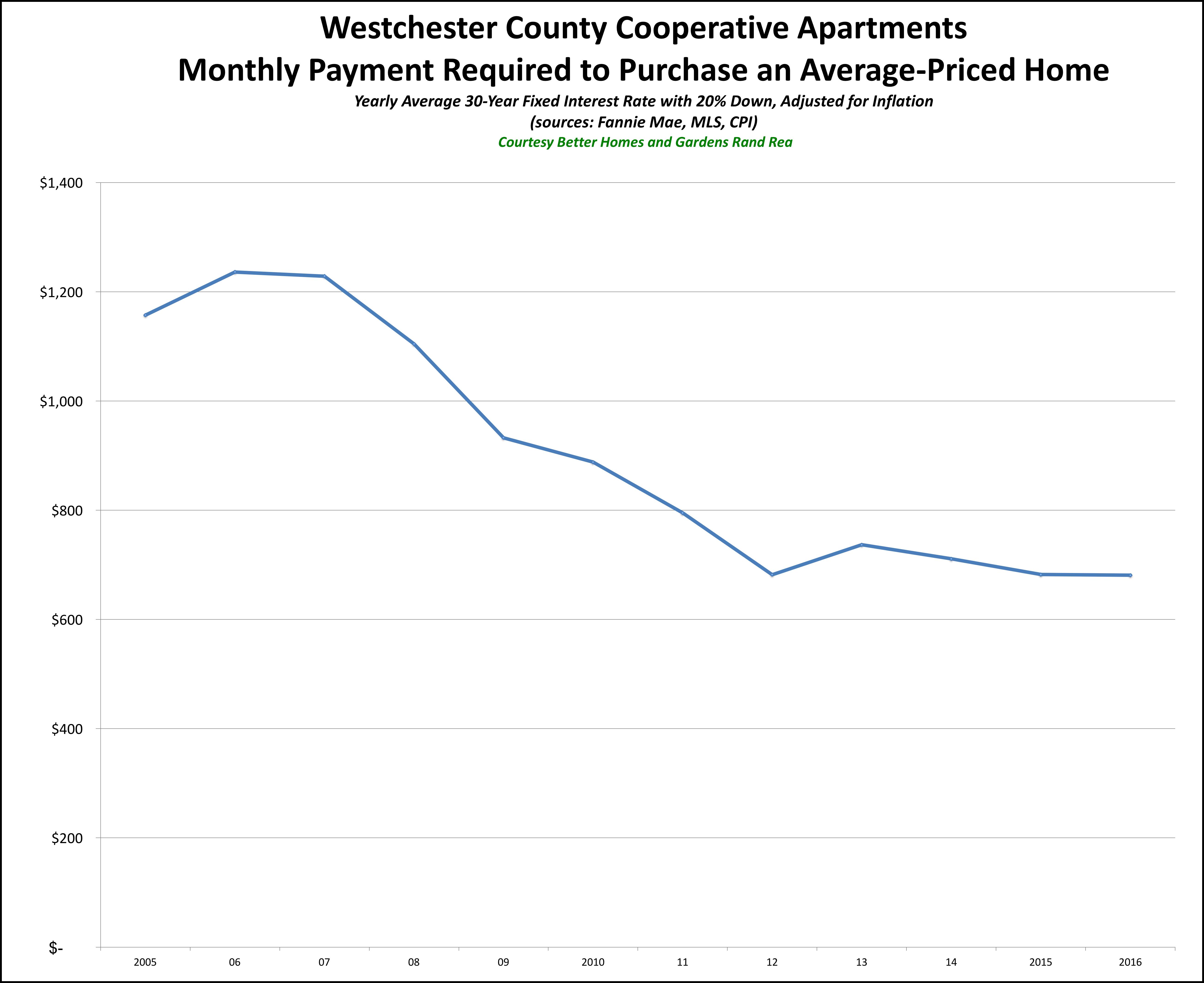 Westchester Coop Affordability 2016