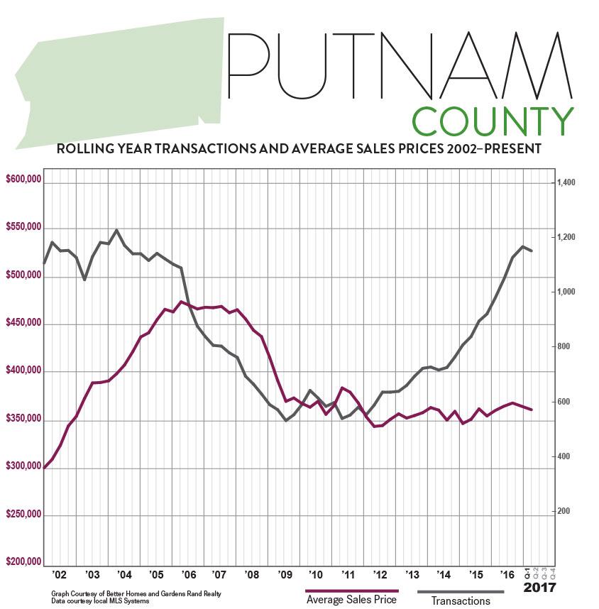 PUTNAM-NY_Q1-2017-QMR